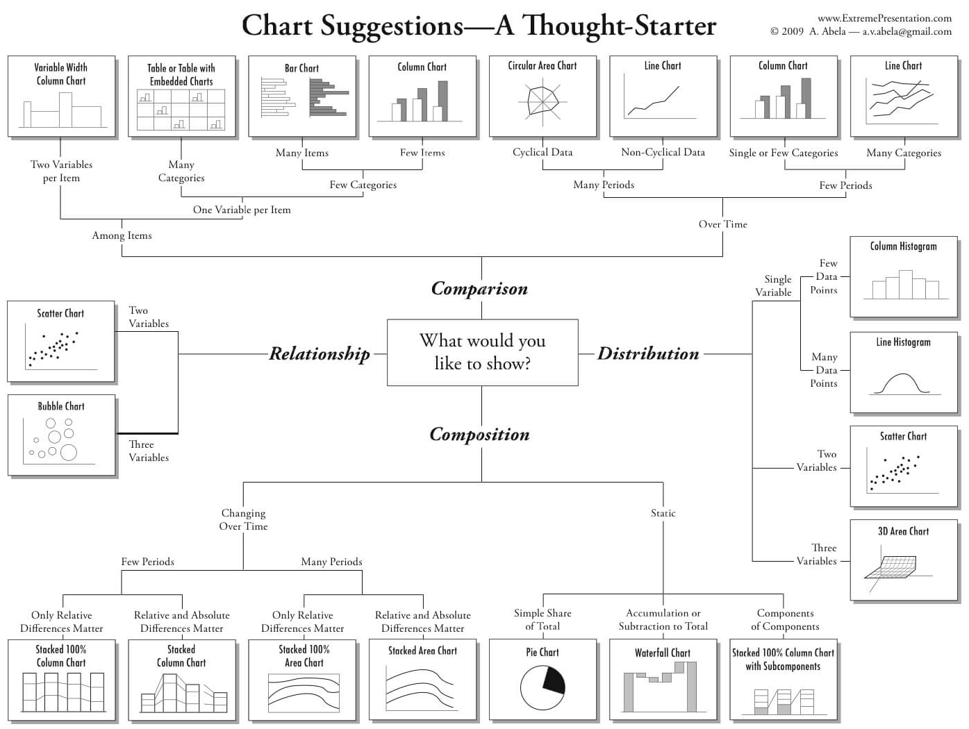 chart-selection-diagram